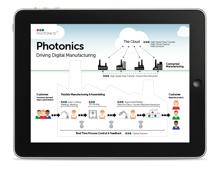 Photonics21 Infographic
